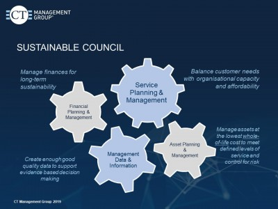 Four elements of the Sustainable Council Program